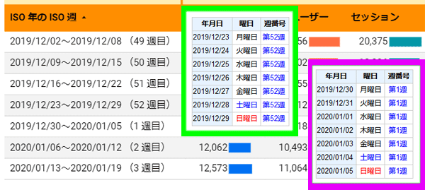 図9.2019年12月と2020年1月のGoogle Analyticsの「ISO年のISO週」とISO方式の週年と週番号