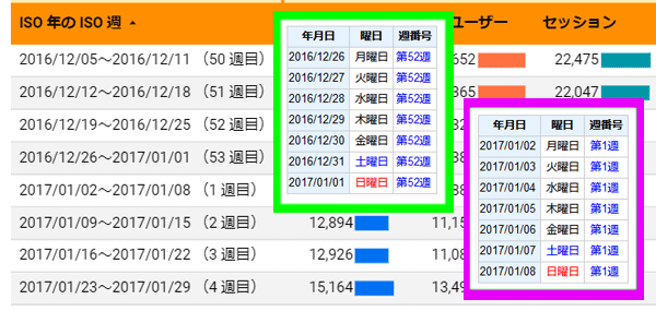 図12.2016年12月と2017年1月のGoogle Analyticsの「ISO年のISO週」とISO方式の週年と週番号