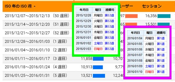 図13.2015年12月と2016年1月のGoogle Analyticsの「ISO年のISO週」とISO方式の週年と週番号