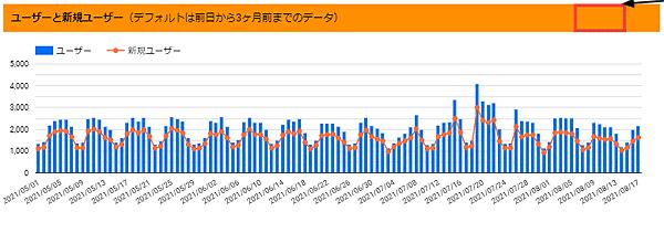 図4.「ユーザーと新規ユーザー」のグラフの日別表示