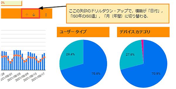 図5.グラフ右上の矢印のドリルダウン・アップ