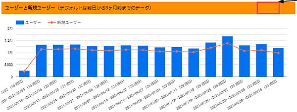 図6.「ユーザーと新規ユーザー」のグラフの週別表示