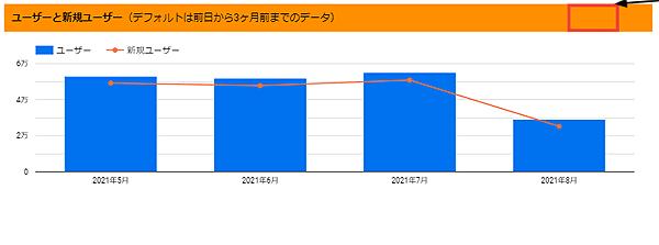 図7.「ユーザーと新規ユーザー」のグラフの月別表示