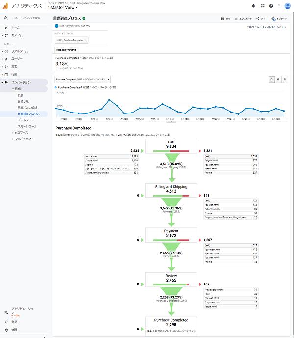図1.Google Analyticsの目標達成プロセスがレポート