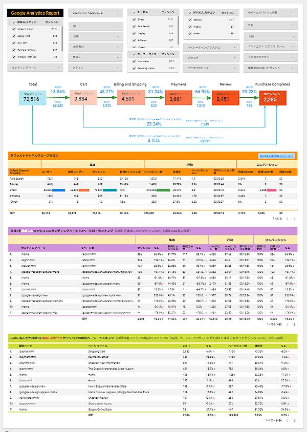 図2.データポータルで作った目標到達プロセスのレポート