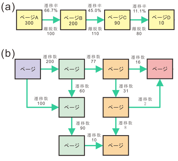 図23.動線図の例