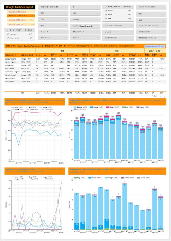 図2.[閲覧用] Google Analytics 流入元レポートv2の2ページ目
