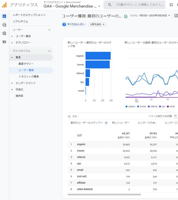 """""""図14,デモアカウント・GA4の「レポート"""